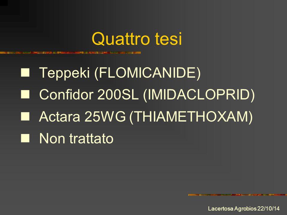 Teppeki (FLOMICANIDE) Confidor 200SL (IMIDACLOPRID) Actara 25WG (THIAMETHOXAM) Non trattato Quattro tesi Lacertosa Agrobios 22/10/14