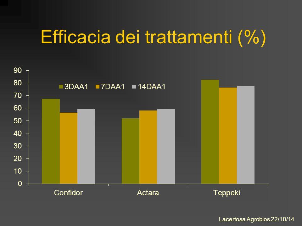 Efficacia dei trattamenti (%) Lacertosa Agrobios 22/10/14