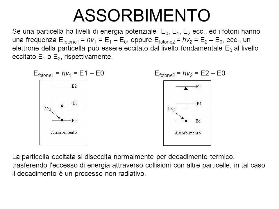 ASSORBIMENTO Se una particella ha livelli di energia potenziale E 0, E 1, E 2 ecc., ed i fotoni hanno una frequenza E fotone1 = hv 1 = E 1 – E 0, oppure E fotone2 = hv 2 = E 2 – E 0, ecc., un elettrone della particella può essere eccitato dal livello fondamentale E 0 al livello eccitato E 1 o E 2, rispettivamente.