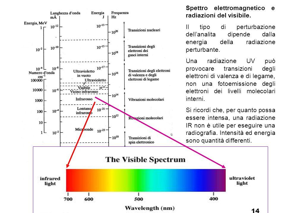 Spettro elettromagnetico e radiazioni del visibile. Il tipo di perturbazione dell'analita dipende dalla energia della radiazione perturbante. Una radi
