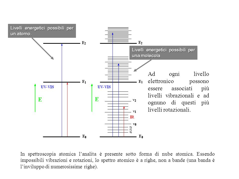 17 In spettroscopia atomica l'analita è presente sotto forma di nube atomica. Essendo impossibili vibrazioni e rotazioni, lo spettro atomico è a righe