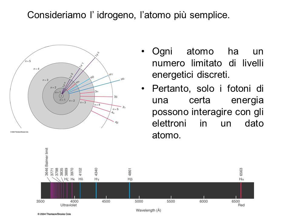 Consideriamo l' idrogeno, l'atomo più semplice. Ogni atomo ha un numero limitato di livelli energetici discreti. Pertanto, solo i fotoni di una certa
