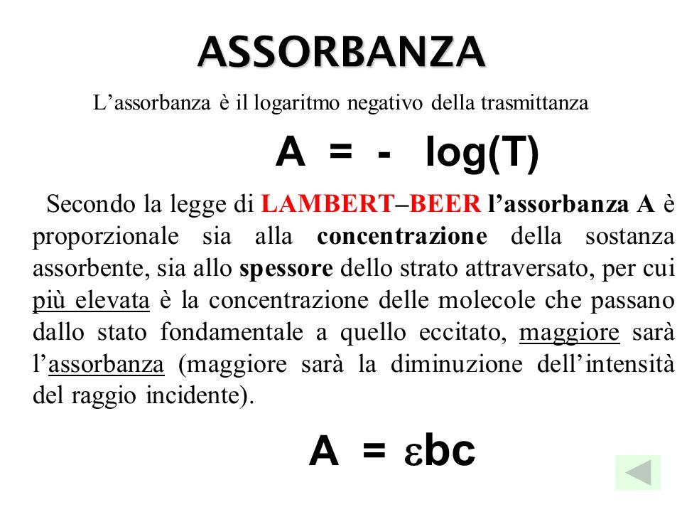ASSORBANZA L'assorbanza è il logaritmo negativo della trasmittanza A = - log(T) Secondo la legge di LAMBERT–BEER l'assorbanza A è proporzionale sia al