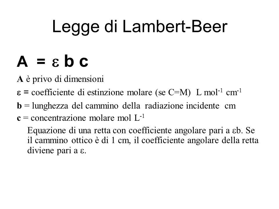 Legge di Lambert-Beer A =  b c A è privo di dimensioni  = coefficiente di estinzione molare (se C=M) L mol -1 cm -1 b = lunghezza del cammino della radiazione incidente cm c = concentrazione molare mol L -1 Equazione di una retta con coefficiente angolare pari a  b.