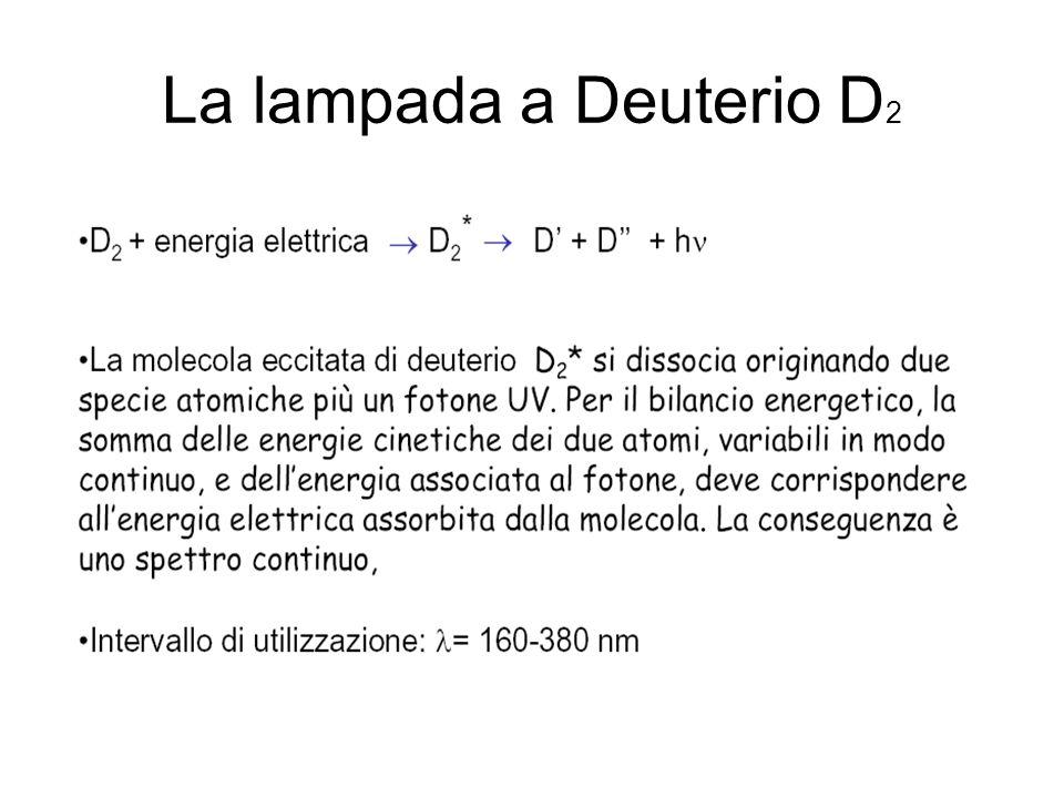 La lampada a Deuterio D 2