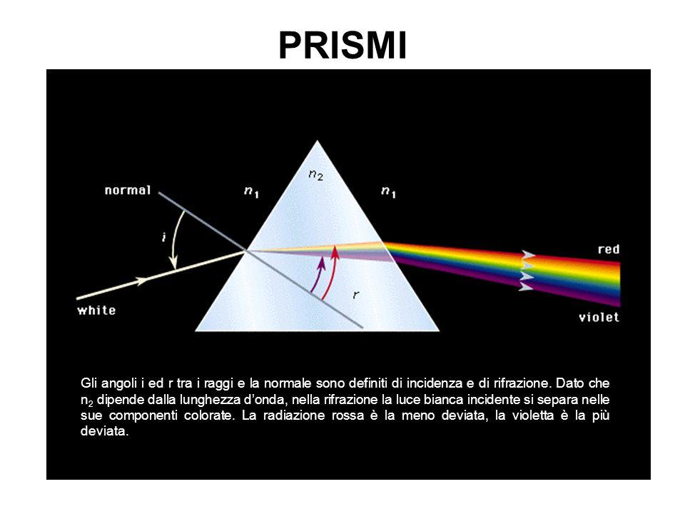 Gli angoli i ed r tra i raggi e la normale sono definiti di incidenza e di rifrazione. Dato che n 2 dipende dalla lunghezza d'onda, nella rifrazione l