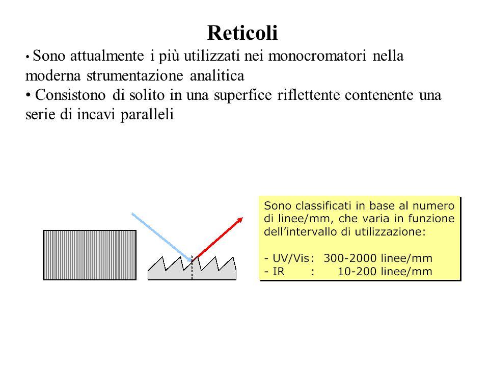 Reticoli Sono attualmente i più utilizzati nei monocromatori nella moderna strumentazione analitica Consistono di solito in una superfice riflettente contenente una serie di incavi paralleli
