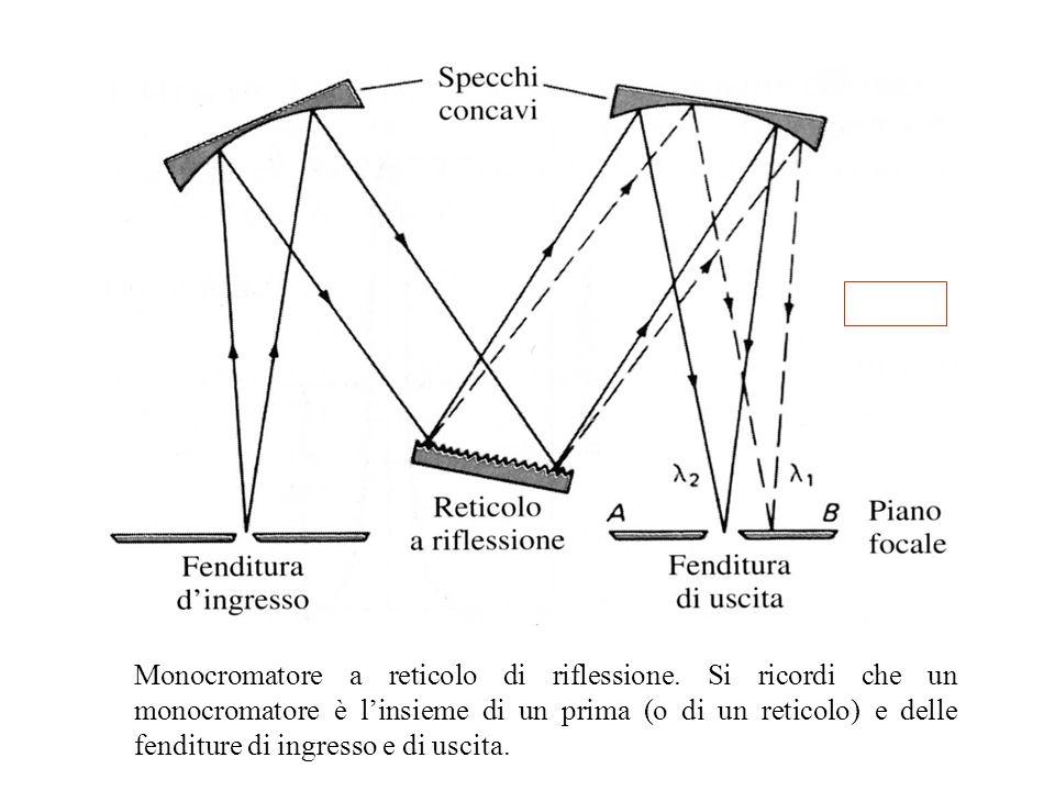 39 Monocromatore a reticolo di riflessione. Si ricordi che un monocromatore è l'insieme di un prima (o di un reticolo) e delle fenditure di ingresso e