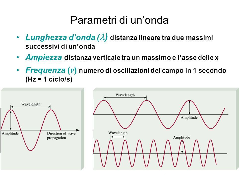 Parametri di un'onda Lunghezza d'onda ( ) distanza lineare tra due massimi successivi di un'onda Ampiezza distanza verticale tra un massimo e l'asse delle x Frequenza ( v ) numero di oscillazioni del campo in 1 secondo (Hz = 1 ciclo/s)