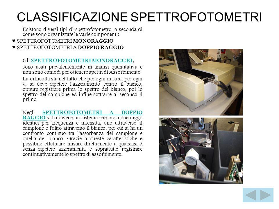 CLASSIFICAZIONE SPETTROFOTOMETRI Esistono diversi tipi di spettrofotometro, a seconda di come sono organizzate le varie componenti: ♥ SPETTROFOTOMETRI MONORAGGIO ♥ SPETTROFOTOMETRI A DOPPIO RAGGIO Gli SPETTROFOTOMETRI MONORAGGIO,SPETTROFOTOMETRI MONORAGGIO sono usati prevalentemente in analisi quantitativa e non sono comodi per ottenere spettri di Assorbimento.