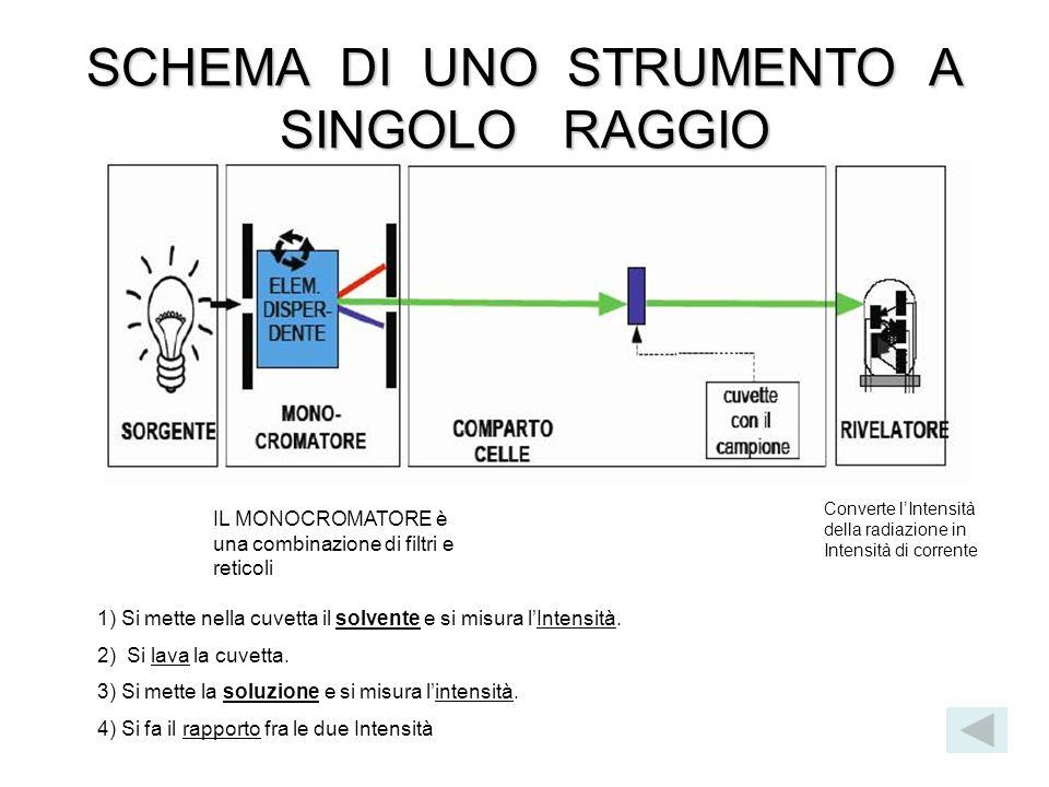 SCHEMA DI UNO STRUMENTO A SINGOLO RAGGIO IL MONOCROMATORE è una combinazione di filtri e reticoli Converte l'Intensità della radiazione in Intensità d