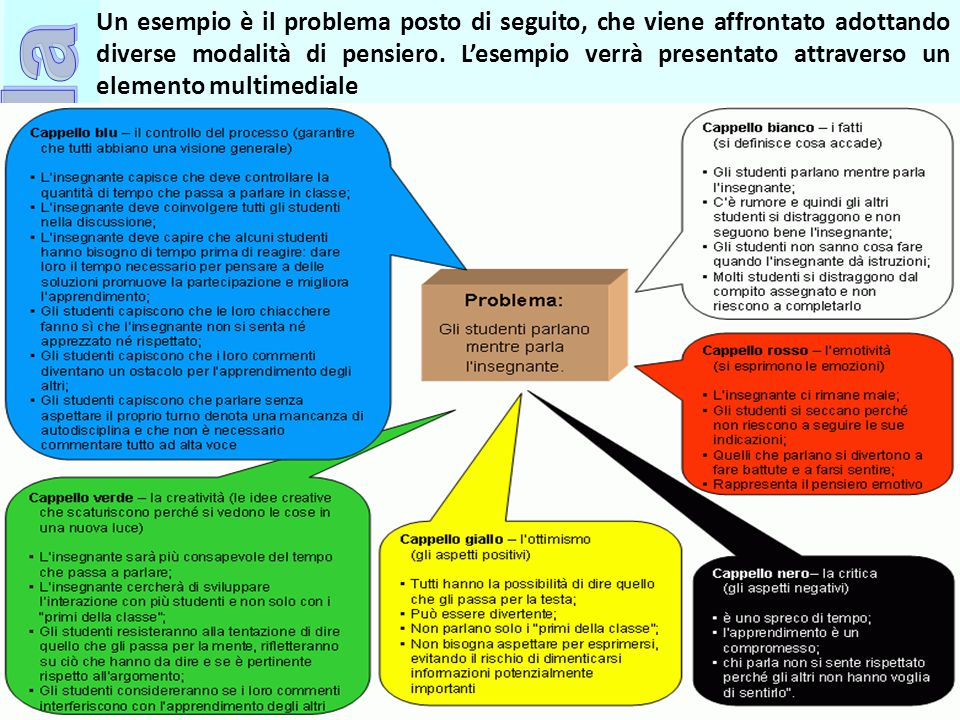 Ufficio Scolastico Regionale per la Campania Polo Qualità di Napoli Un esempio è il problema posto di seguito, che viene affrontato adottando diverse modalità di pensiero.