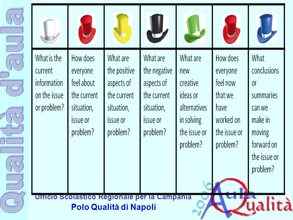 Ufficio Scolastico Regionale per la Campania Polo Qualità di Napoli