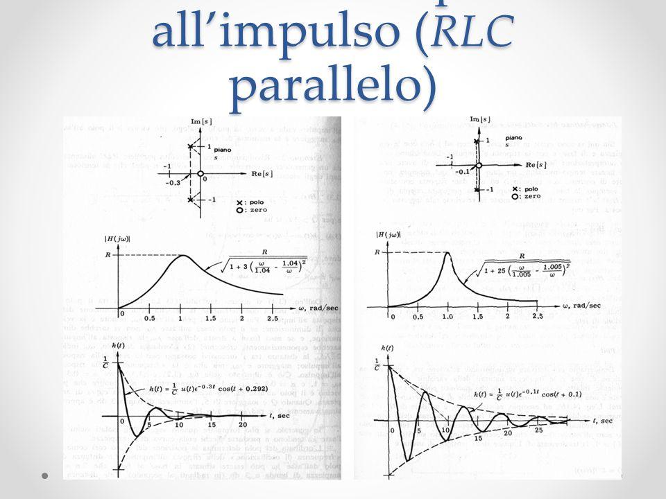 Poli e zeri e risposta all'impulso ( RLC parallelo)