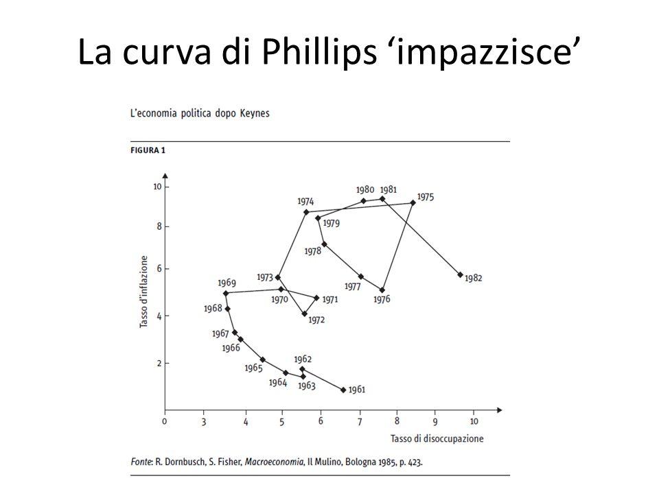 La curva di Phillips 'impazzisce'