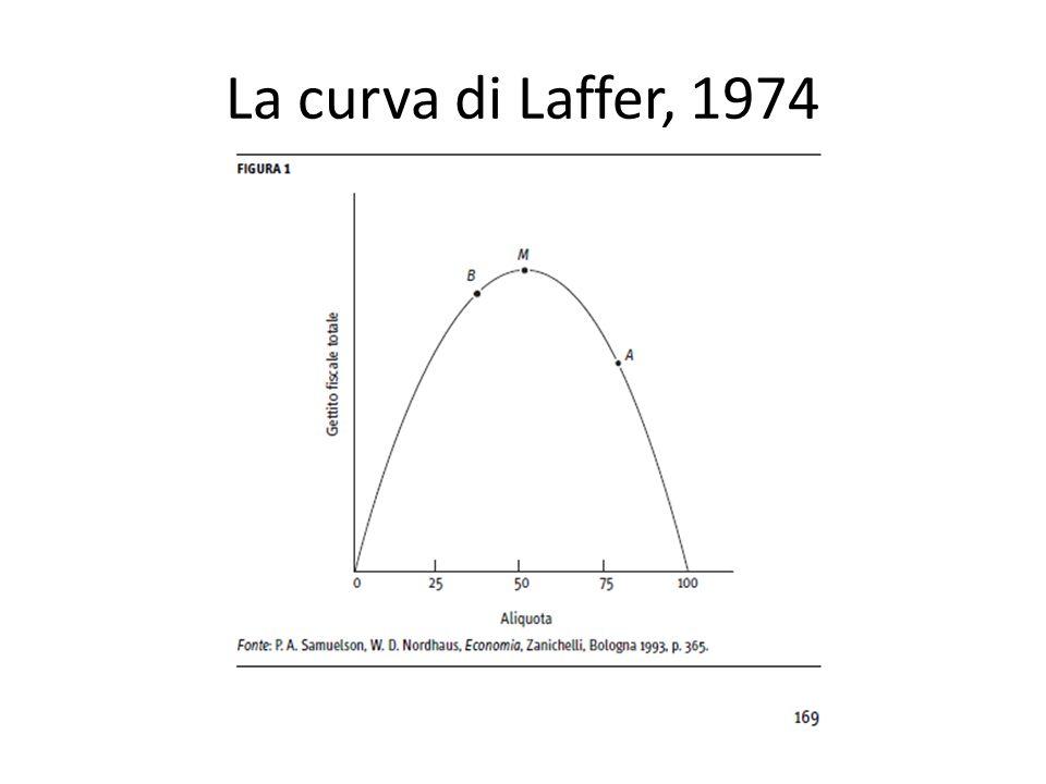 La curva di Laffer, 1974