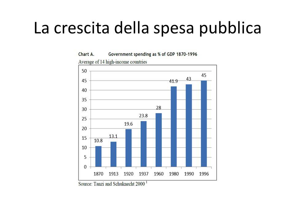 La crescita della spesa pubblica
