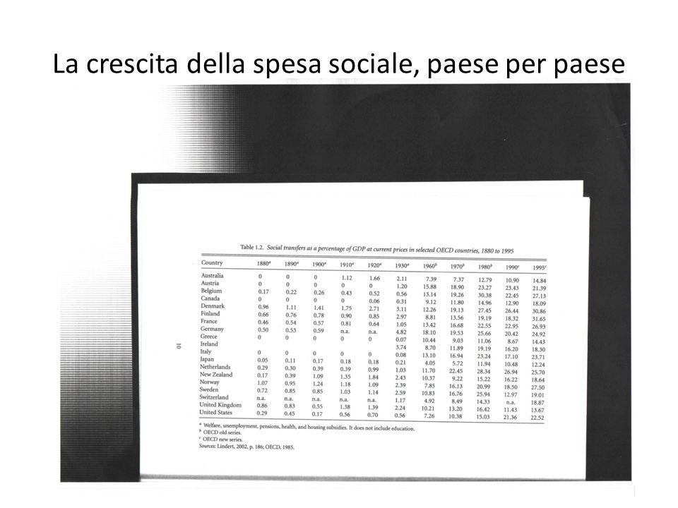 La crescita della spesa sociale, paese per paese