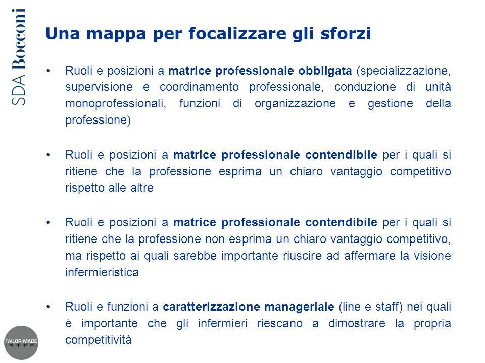 Una mappa per focalizzare gli sforzi Ruoli e posizioni a matrice professionale obbligata (specializzazione, supervisione e coordinamento professionale