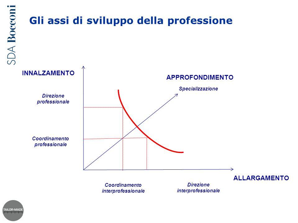 Gli assi di sviluppo della professione Coordinamento professionale Coordinamento interprofessionale Specializzazione Direzione professionale Direzione interprofessionale INNALZAMENTO ALLARGAMENTO APPROFONDIMENTO