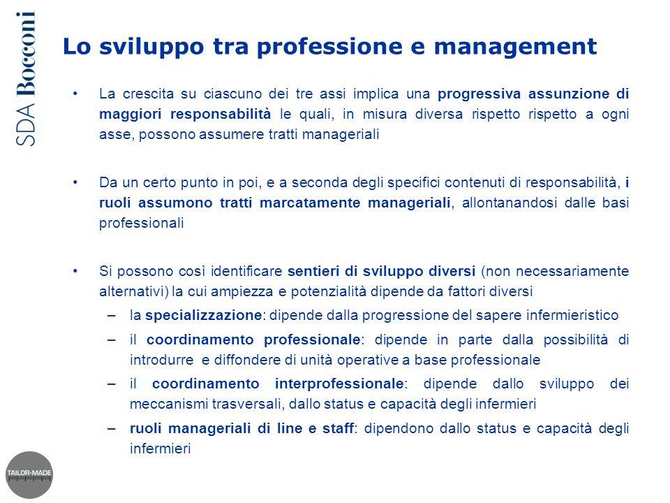 Lo sviluppo tra professione e management La crescita su ciascuno dei tre assi implica una progressiva assunzione di maggiori responsabilità le quali,