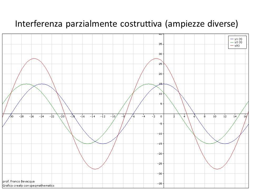 Interferenza parzialmente costruttiva (ampiezze diverse) prof.