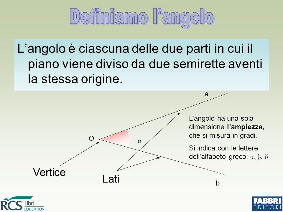 L'angolo è ciascuna delle due parti in cui il piano viene diviso da due semirette aventi la stessa origine.