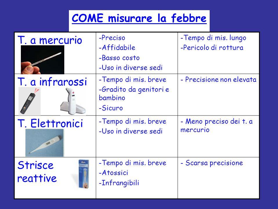 COME misurare la febbre T. a mercurio -Preciso -Affidabile -Basso costo -Uso in diverse sedi -Tempo di mis. lungo -Pericolo di rottura T. a infrarossi