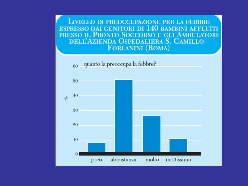 FEBBRE La febbre è il motivo più frequente di preoccupazione per le famiglie e di chiamata del pediatra. E' anche la causa più frequente, in età pedia