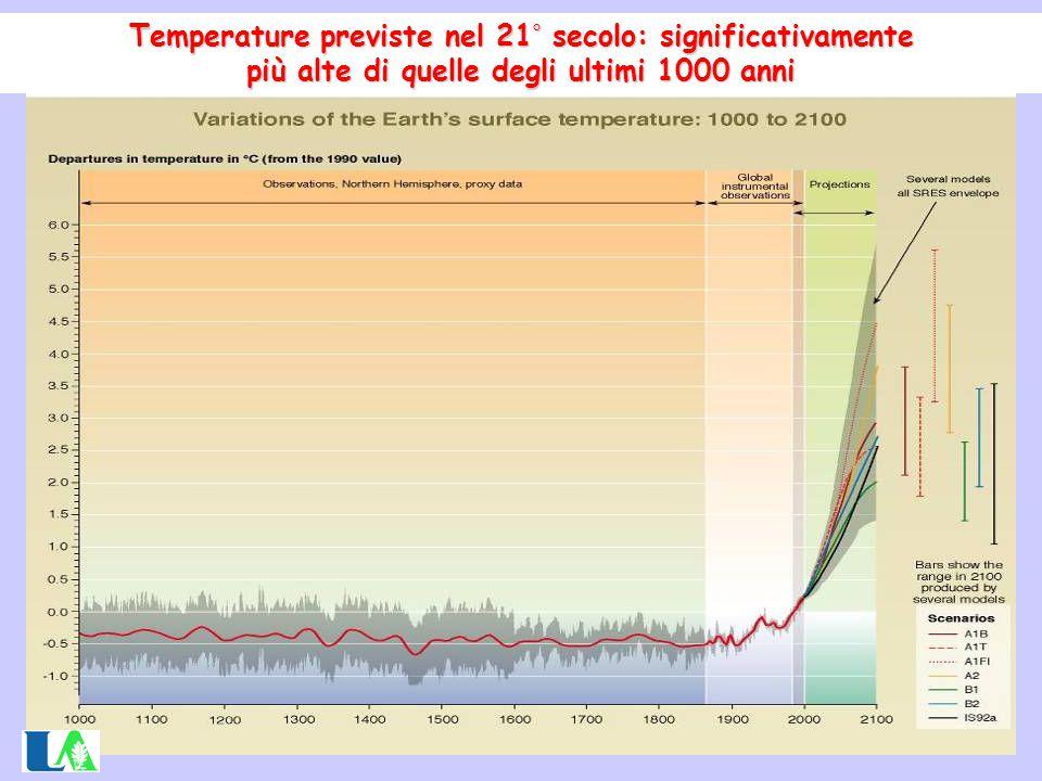 Temperature previste nel 21 ° secolo: significativamente più alte di quelle degli ultimi 1000 anni