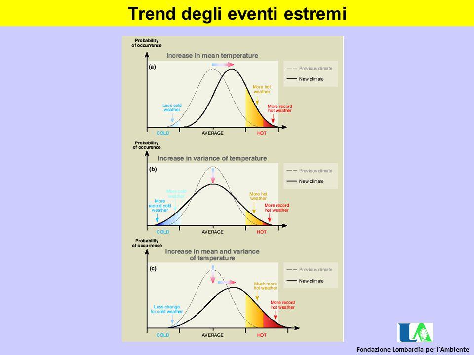 Trend degli eventi estremi Fondazione Lombardia per l'Ambiente