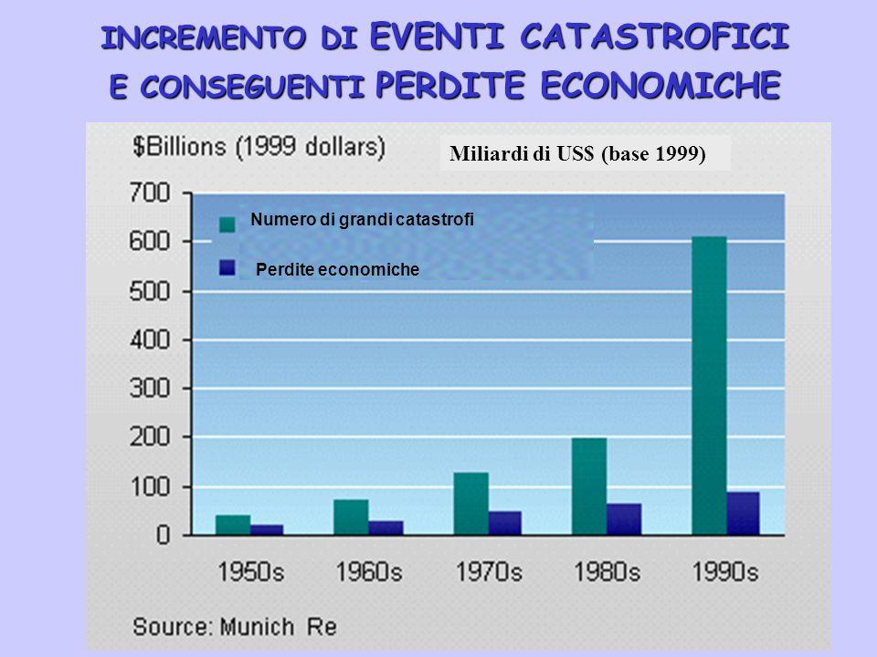 INCREMENTO DI EVENTI CATASTROFICI E CONSEGUENTI PERDITE ECONOMICHE Numero di grandi catastrofi Perdite economiche Miliardi di US$ (base 1999)