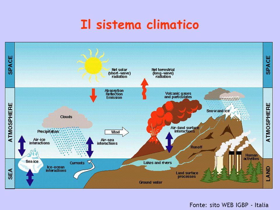 Sequestro annuale di carbonio da parte della biosfera