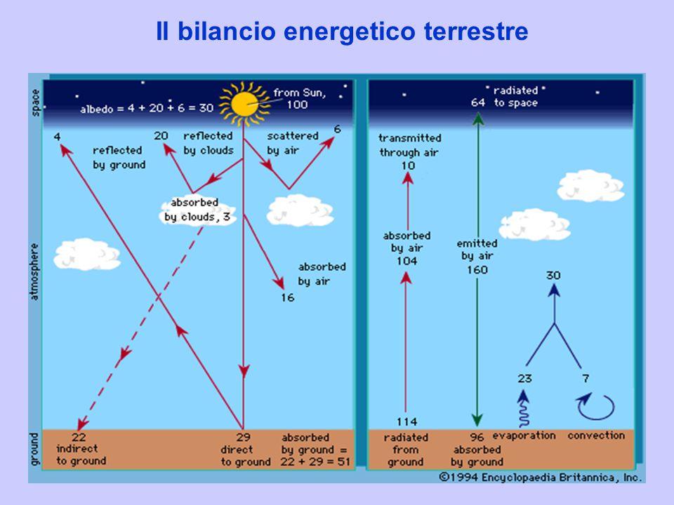 Il bilancio energetico terrestre