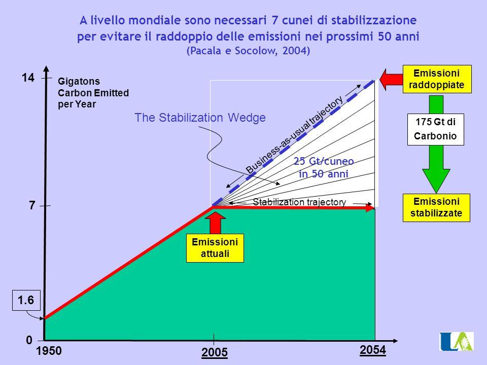 2005 14 Emissioni stabilizzate 7 Gigatons Carbon Emitted per Year 1950 1.6 Emissioni raddoppiate Emissioni attuali The Stabilization Wedge 0 175 Gt di