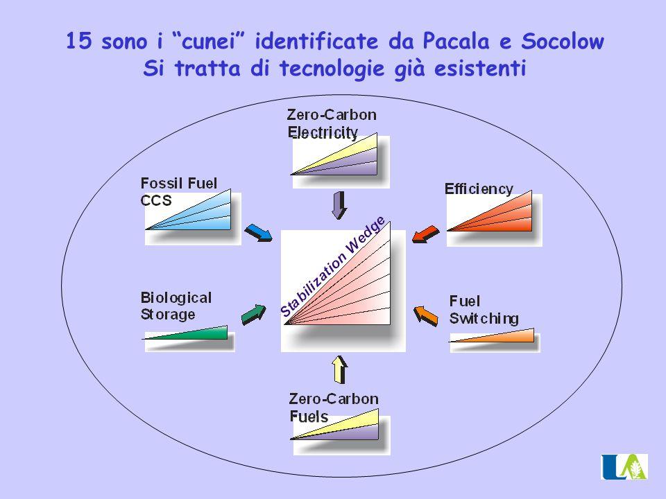 "15 sono i ""cunei"" identificate da Pacala e Socolow Si tratta di tecnologie già esistenti"