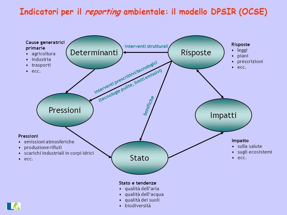 Indicatori per il reporting ambientale: il modello DPSIR (OCSE) DeterminantiRisposte Pressioni Impatti Stato Stato e tendenze qualità dell'aria qualit