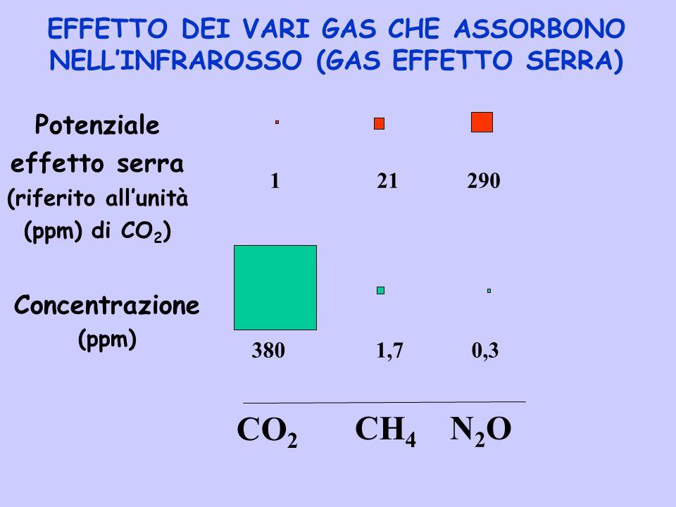 EFFETTO DEI VARI GAS CHE ASSORBONO NELL'INFRAROSSO (GAS EFFETTO SERRA) CO 2 N2ON2O CH 4 Concentrazione (ppm) 380 1,7 0,3 1 21 290 Potenziale effetto s