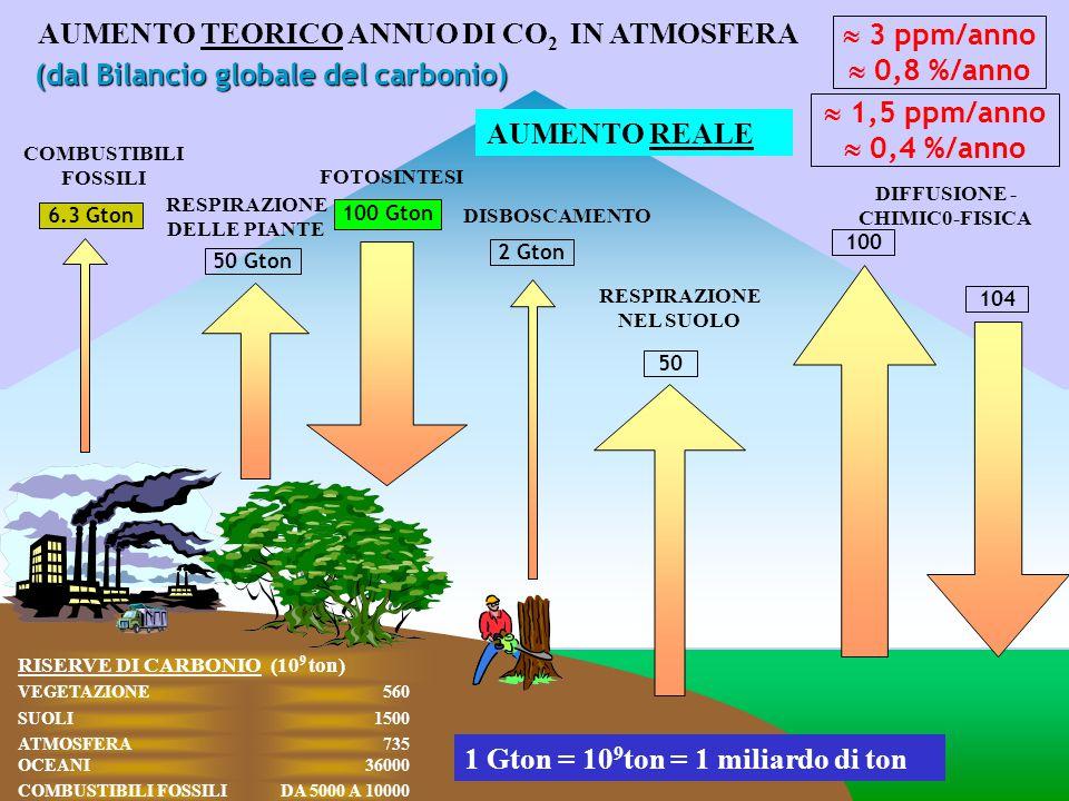 Brunetti, M., Maugeri, M., Nanni, T.Navarra A., 2002, Int.