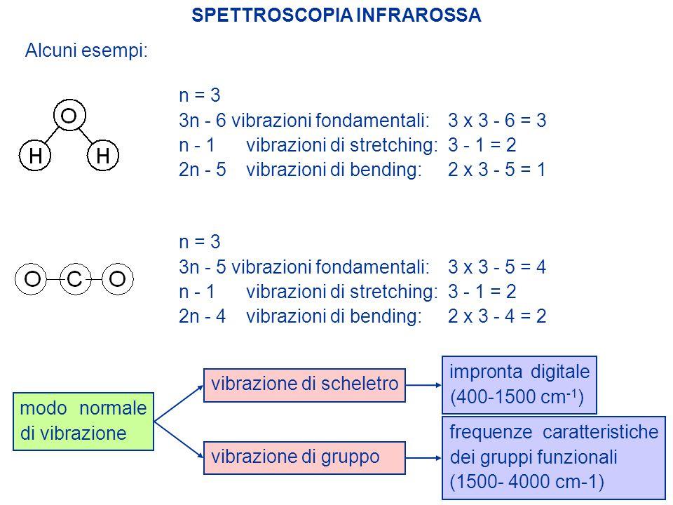 SPETTROSCOPIA INFRAROSSA Alcuni esempi: n = 3 3n - 6 vibrazioni fondamentali: 3 x 3 - 6 = 3 n - 1 vibrazioni di stretching: 3 - 1 = 2 2n - 5 vibrazion