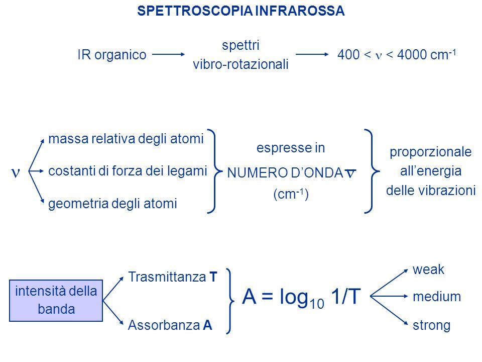 IR organico SPETTROSCOPIA INFRAROSSA massa relativa degli atomi costanti di forza dei legami geometria degli atomi espresse in NUMERO D'ONDA (cm -1 )