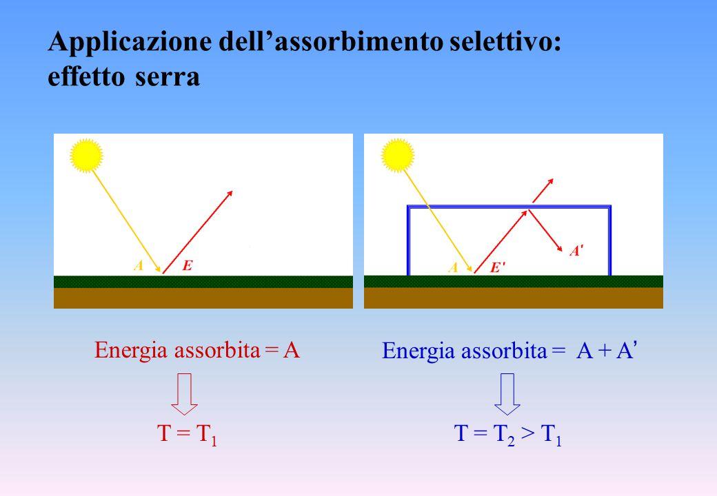Applicazione dell'assorbimento selettivo: effetto serra Energia assorbita = A Energia assorbita = A + A ' T = T 1 T = T 2 > T 1