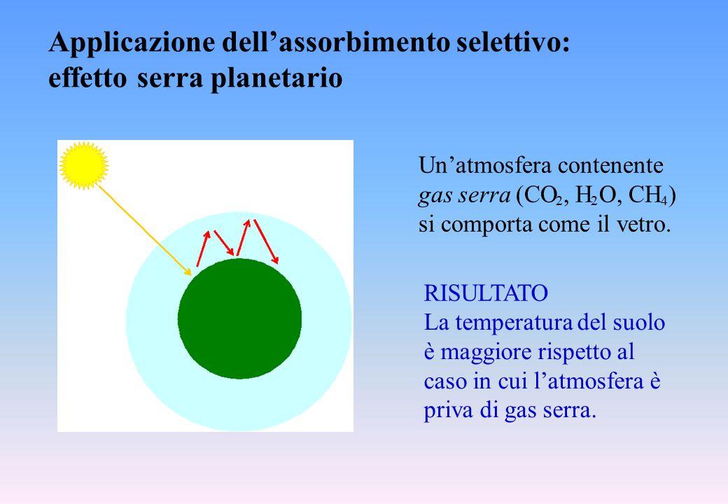 Applicazione dell'assorbimento selettivo: effetto serra planetario Un'atmosfera contenente gas serra (CO, H O, CH ) si comporta come il vetro. La temp