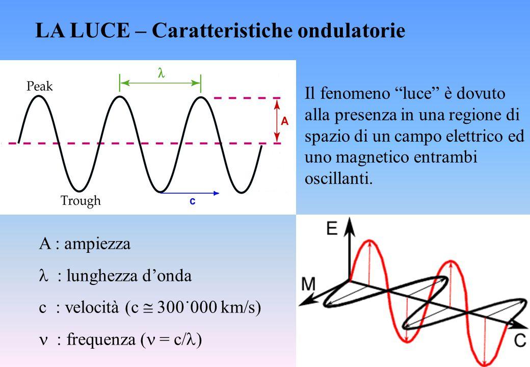 """LA LUCE – Caratteristiche ondulatorie A : ampiezza : lunghezza d'onda c : velocità (c  300˙000 km/s)  : frequenza ( = c/ ) Il fenomeno """"luce"""" è dov"""