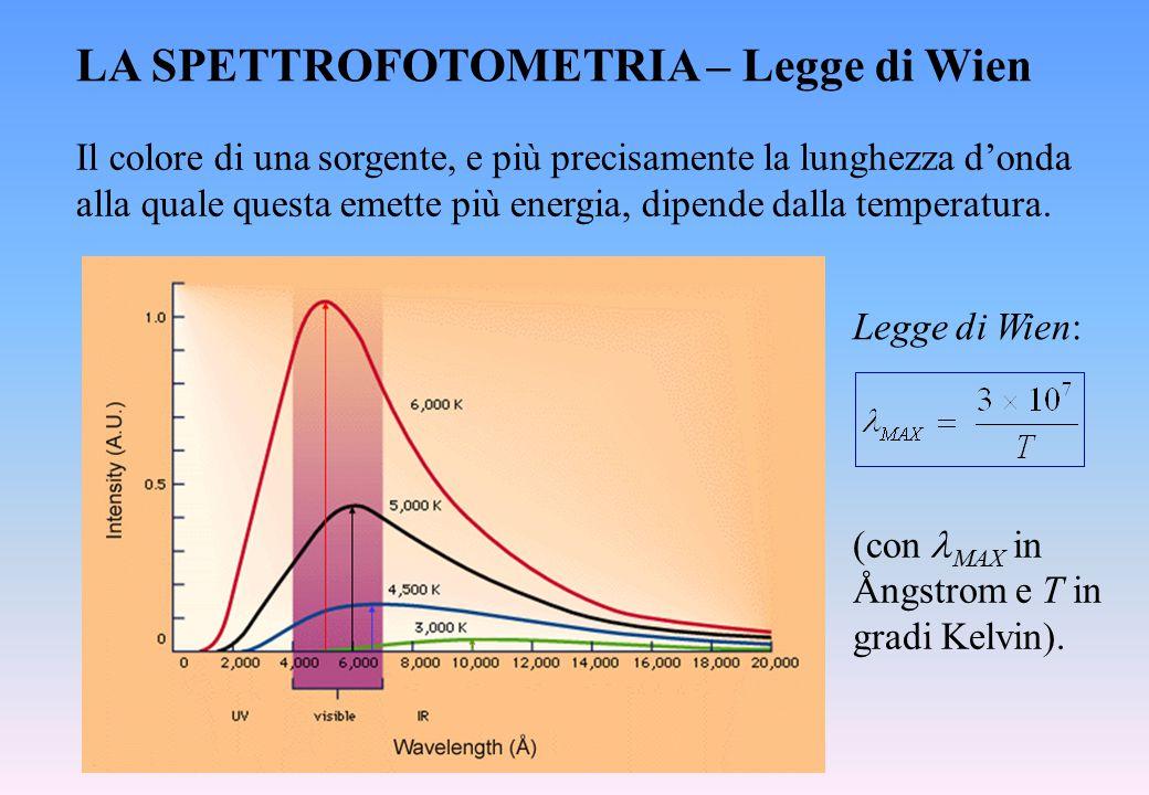 LA SPETTROFOTOMETRIA – Legge di Wien Il colore di una sorgente, e più precisamente la lunghezza d'onda alla quale questa emette più energia, dipende d