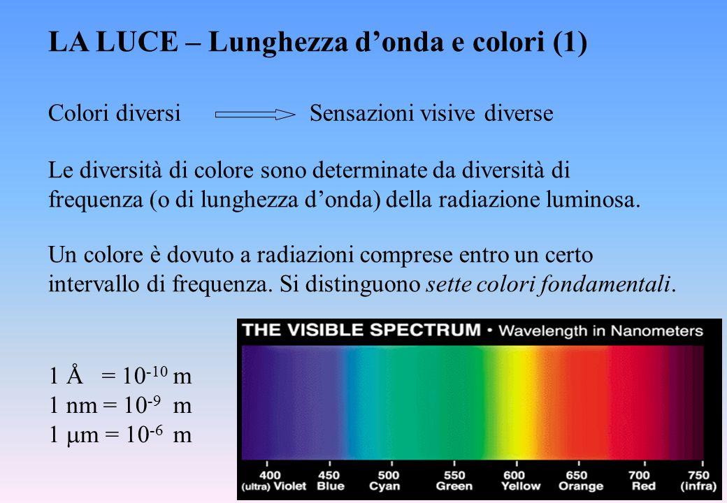 LA LUCE – Lunghezza d'onda e colori (1) Colori diversi Sensazioni visive diverse Le diversità di colore sono determinate da diversità di frequenza (o