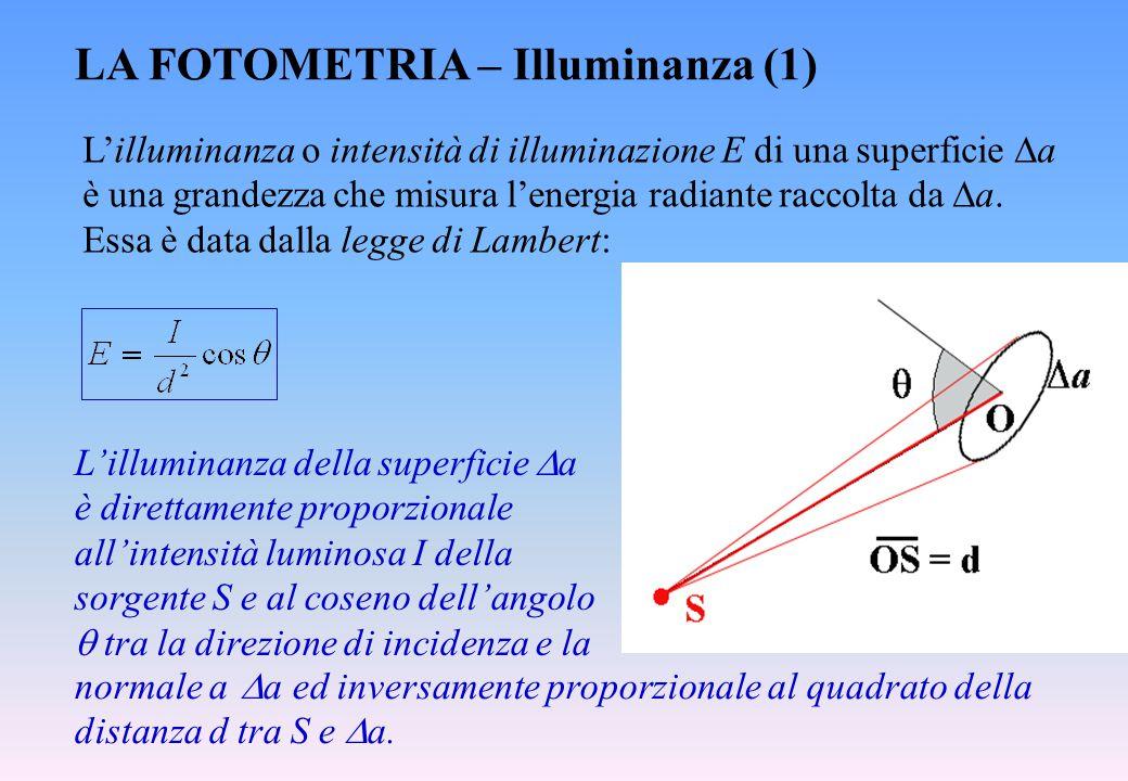 LA FOTOMETRIA – Illuminanza (1) L'illuminanza o intensità di illuminazione E di una superficie  a è una grandezza che misura l'energia radiante racco