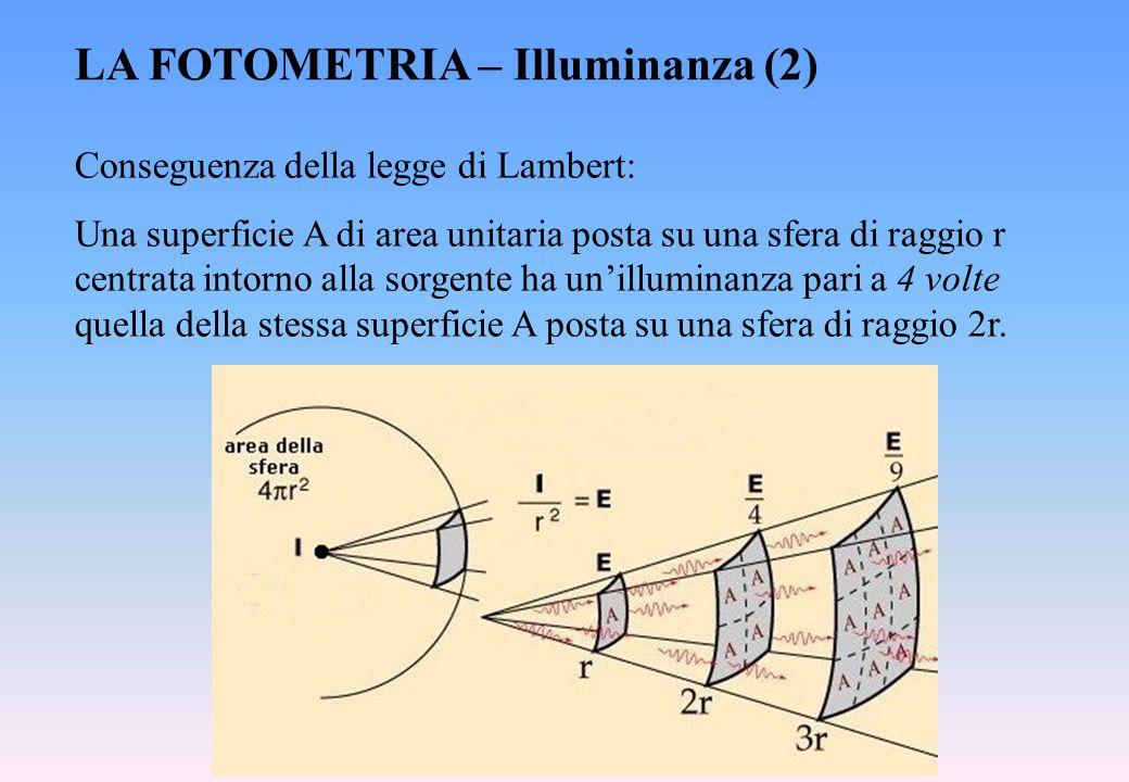 LA FOTOMETRIA – Illuminanza (2) Conseguenza della legge di Lambert: Una superficie A di area unitaria posta su una sfera di raggio r centrata intorno