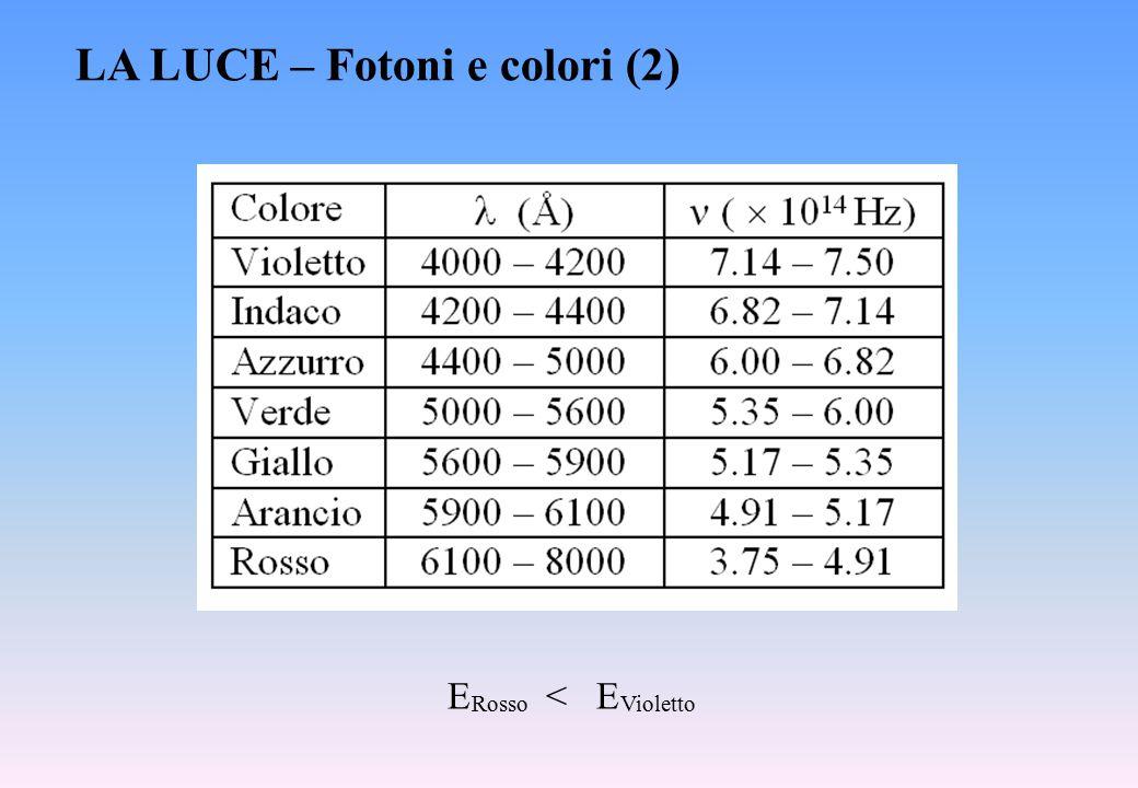 LA LUCE – Fotoni e colori (2) E < E RossoVioletto