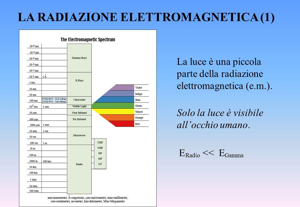LA RADIAZIONE ELETTROMAGNETICA (1) Solo la luce è visibile all'occhio umano. E << E RadioGamma La luce è una piccola parte della radiazione elettromag